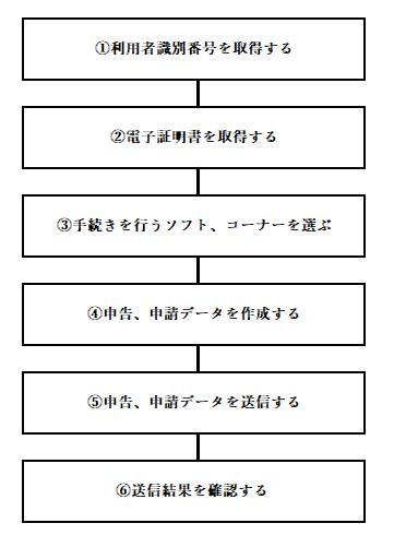 e-taxの大枠のフロー図