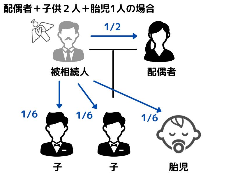 配偶者+子供2人+胎児1人の場合