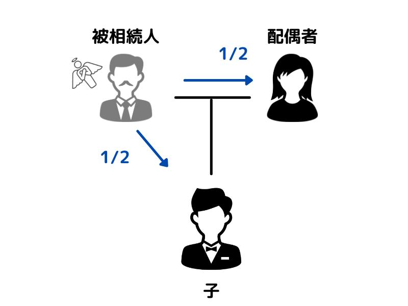 配偶者と子だけの法定相続分の割合