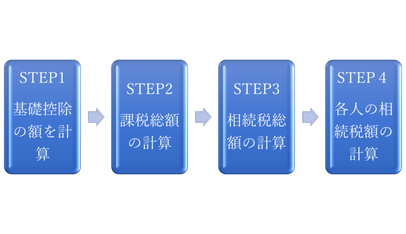 相続税の計算4ステップ