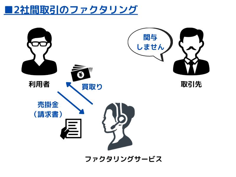 2社間取引のイメージ図