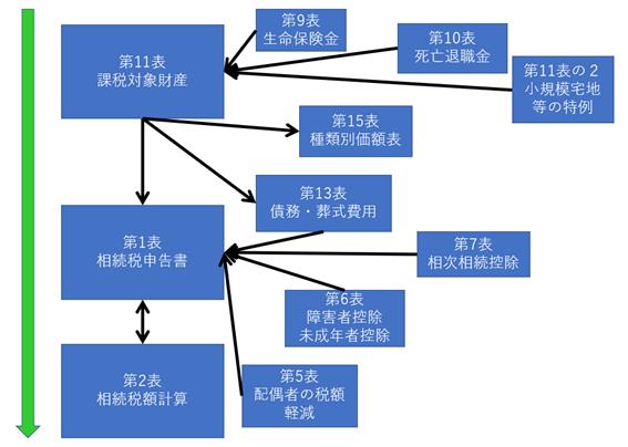 相続税申告書作成手順を表した図
