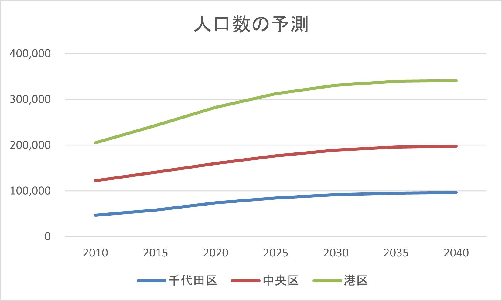 人口推移の予測